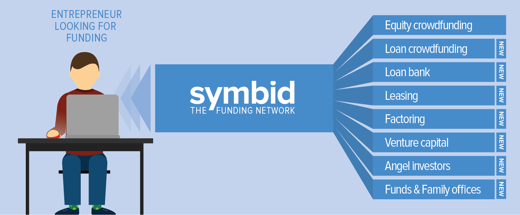 Symbid - The Funding Network - Transition high