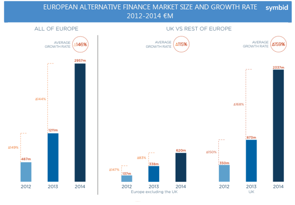 2014 saw European alternative finance come of age - especially in the UK