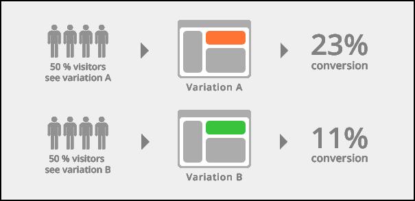Simple A/B testing process