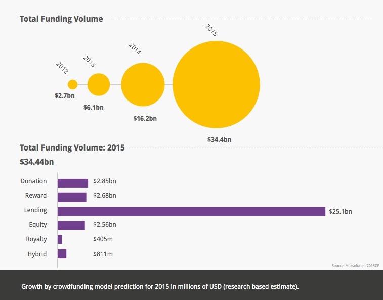 Crowdfunding industry growth figures, as reported by Massolution