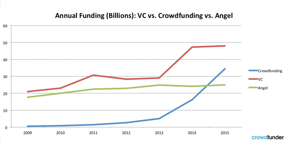 Note: growth figures of the entire crowdfunding industry