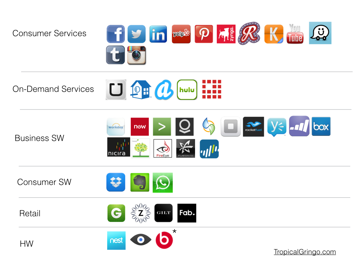 Startup unicorn overview by sector (as of 2014)