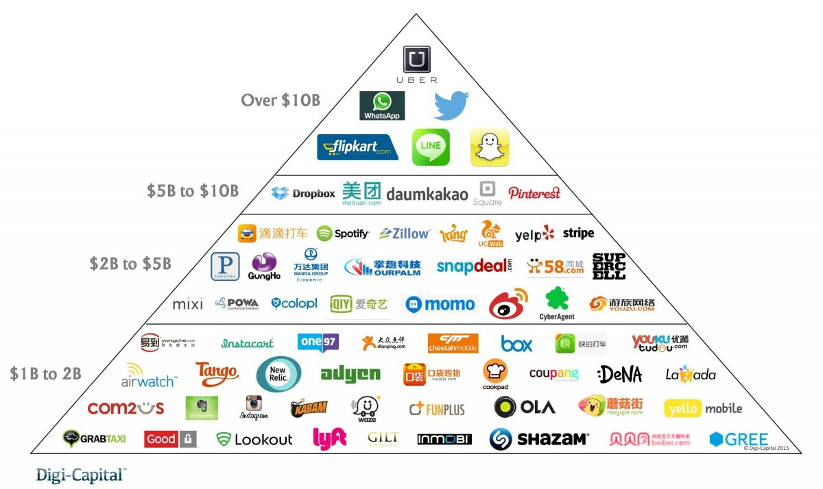 Overview of the tech superstars, led by Uber, Whatsapp, Twitter and Snapchat