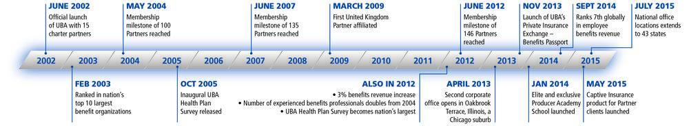 UBA HIstory Timeline.jpeg