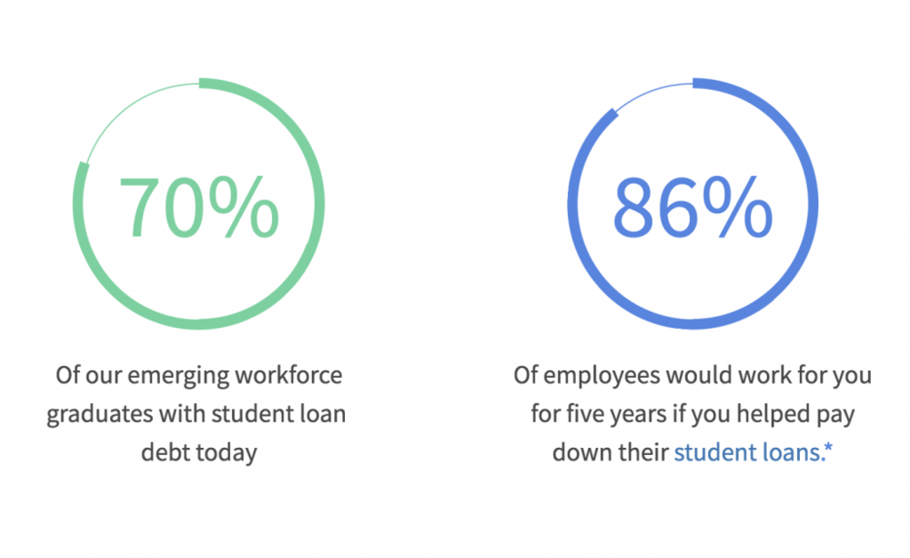 FutureFuel-student-loan-debt-EBS-1024x628.png