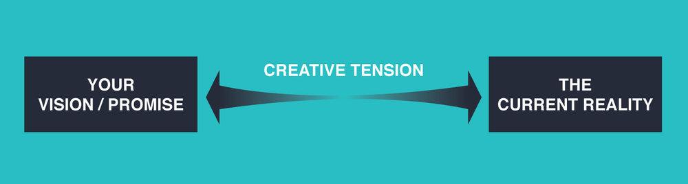 Creative Tension Graphic