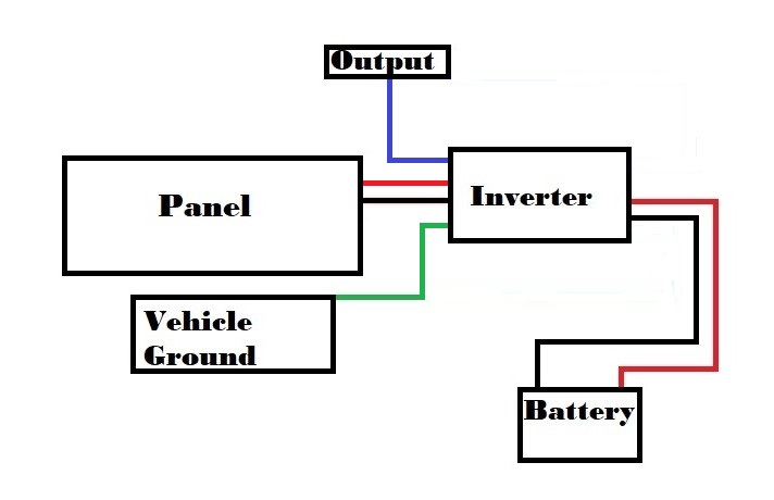 One 100w solar panel to create 12 volts and 5.5 amps of energy generation. Also, a 12v 50 amp battery for power storage.