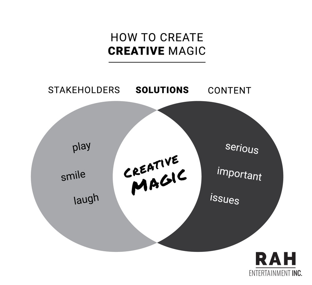 Creative Magic