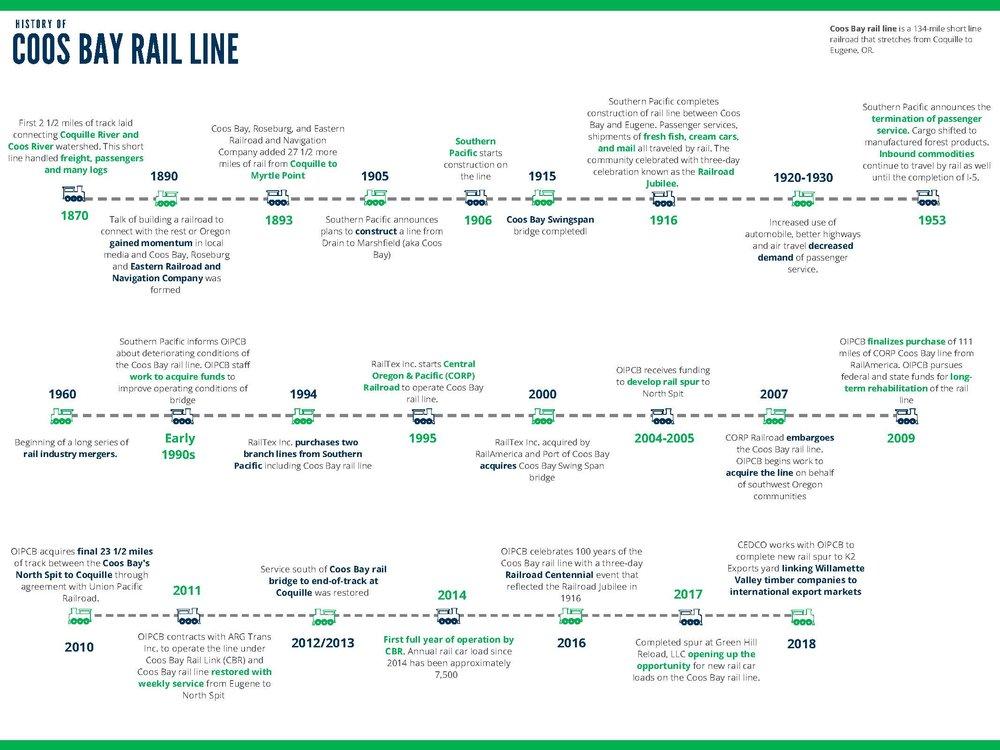 CBR Timeline final.jpg