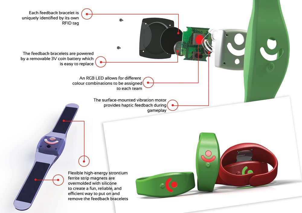 The bracelets, worn by each player, contain magnets that allow for a one-size-fits-all wrist strap.  Each bracelet contains an RFID that allows Mokii, and the console, to identify each user - for example which player is carrying Mokii during each stage of a game.