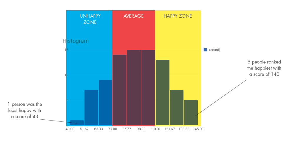 Histogram of happiness ranging from unhappy to happy
