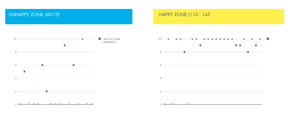 Drill down comparison of data on least happy and most happy to identify trends