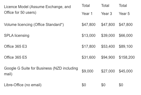 *Office Professional = $64,000 for year one, year three and year five.   Note: Costs are based on 50 users, Exchange mail and Office. We have rounded the costs and the totals are cumulative for year one, year three and year five.