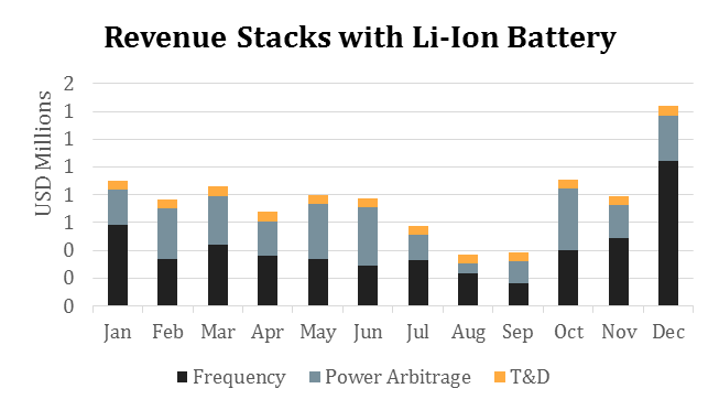 revenue stacks with li-ion battery.png