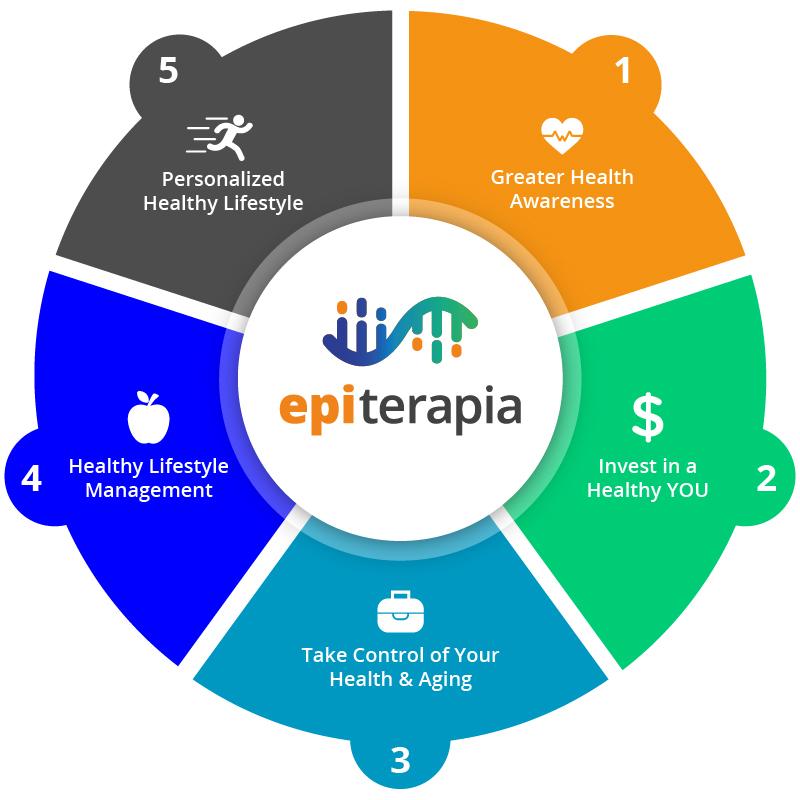 Epiterapia-Benefits-Infographic.jpg