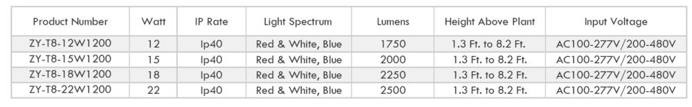 T8 Grow Light specsssssss.png
