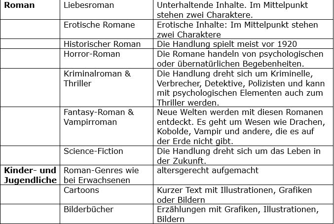 Roman Kategorien