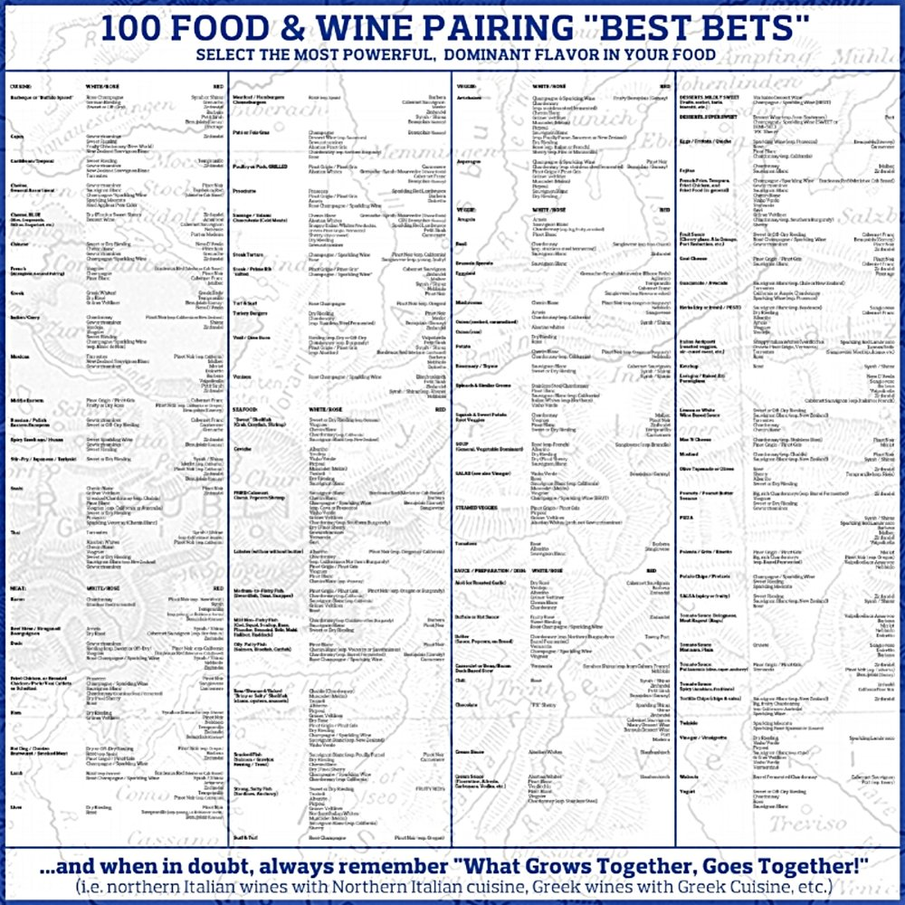 Custom food & wine pairing guide, poster size...can be made pocket size!