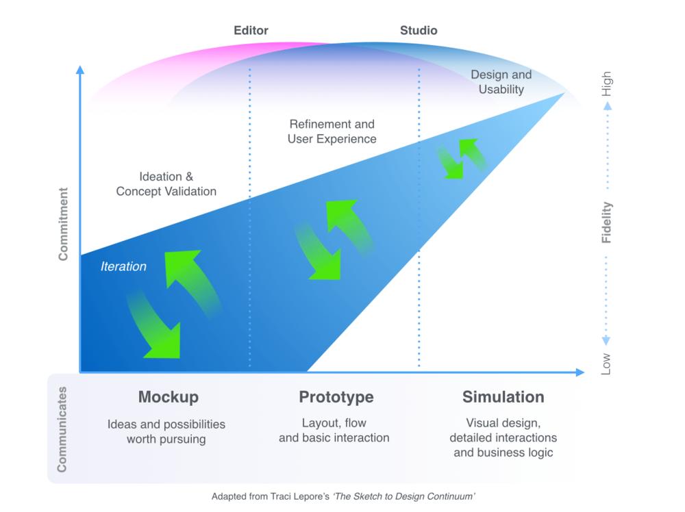 editor-studio-overlap-diagram.png