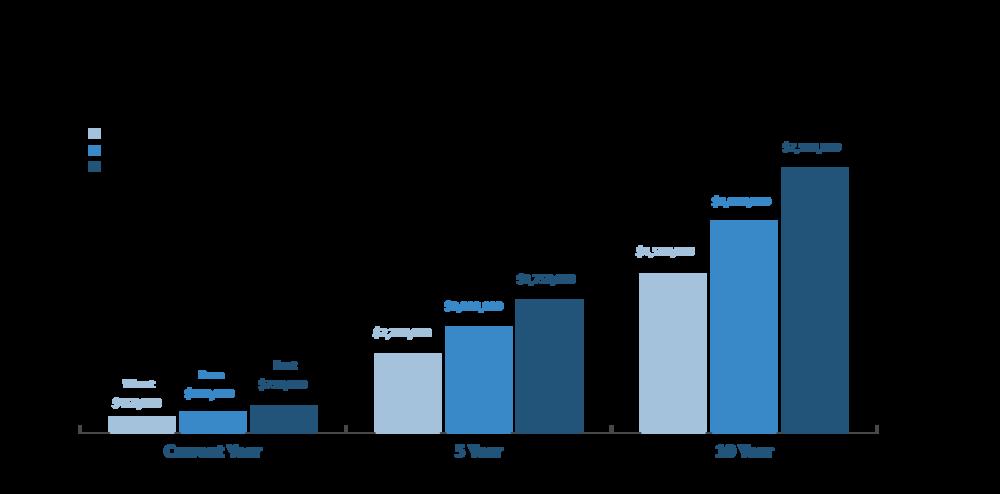 Capital Contribution Fee Revenue Potential