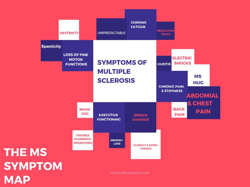 MULTIPLE SCLEROSIS SYMPTOM MAP.jpg