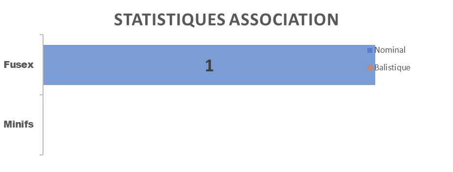 stats_2007_asso.png