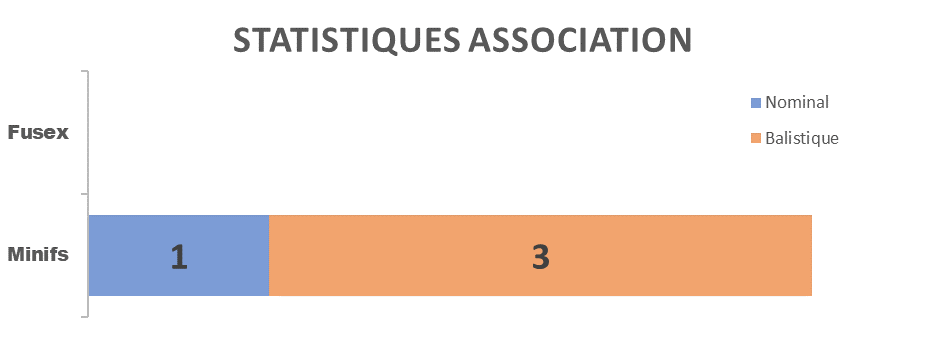 stats_2003_asso.png