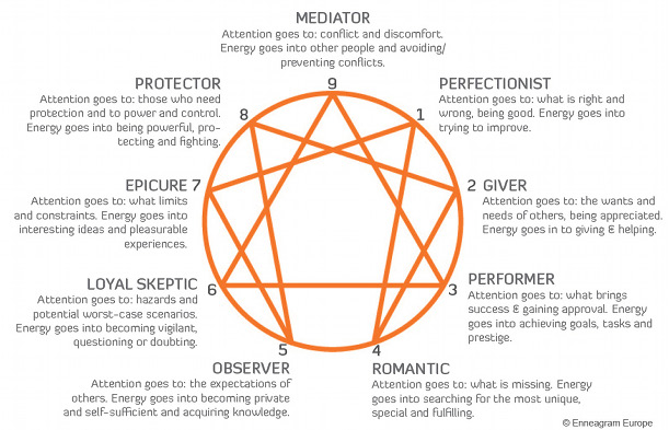 Enneagram-personality-type-spiritual-growth.jpg
