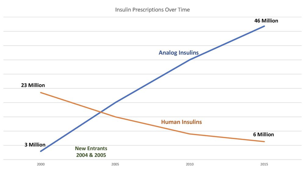 Insulin Prescriptions over Time.jpg