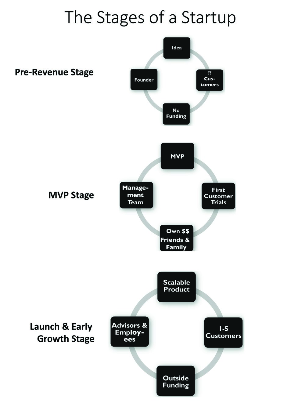 Titanic Effect - Stages of a Venture