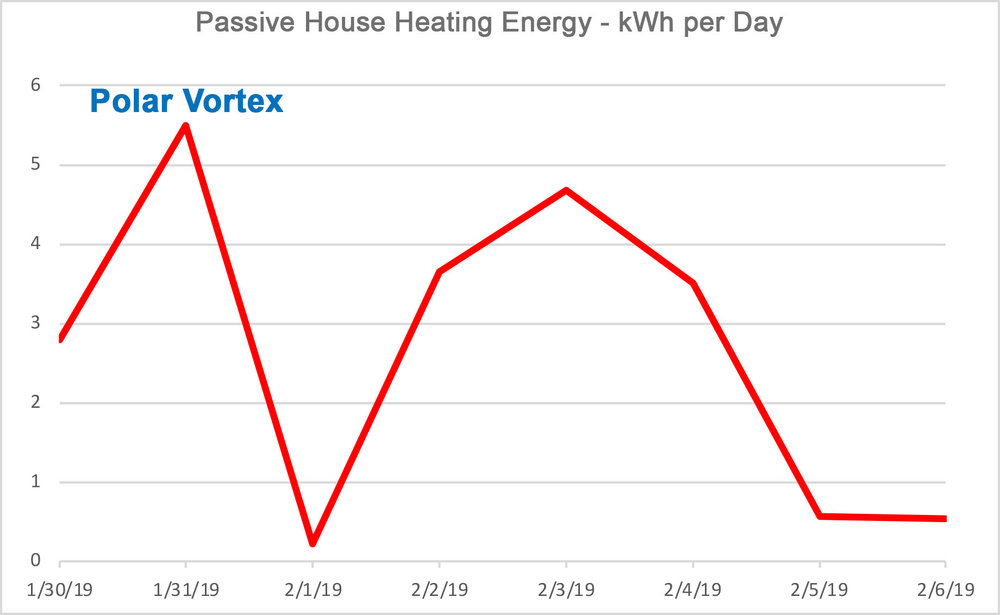 HVAC - 1-day data from Jan 01, 2019 to Jan 01, 2020