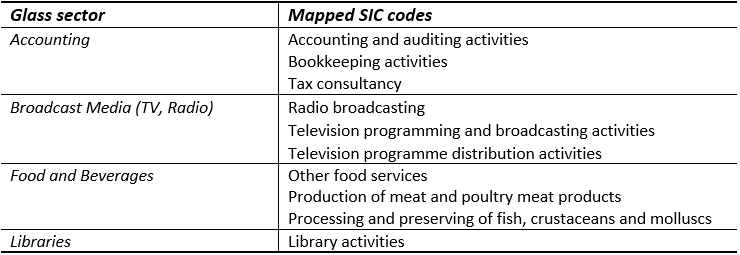 Table 1. Example of Glass sectors mapped to SIC codes