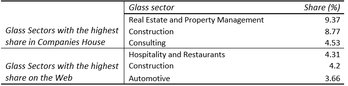 Table 2. Sectors with the highest share by volume (representation)