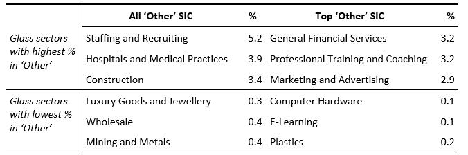 Table 3. Glass sectors with highest/lowest matches among 'Other' SIC