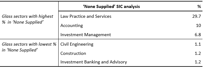 Table 5. 'None Supplied' SIC — Glass sector breakdown