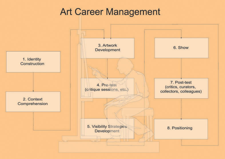 """Art Career Management"" (2000)  , Photo print, 120 x 160 cm"