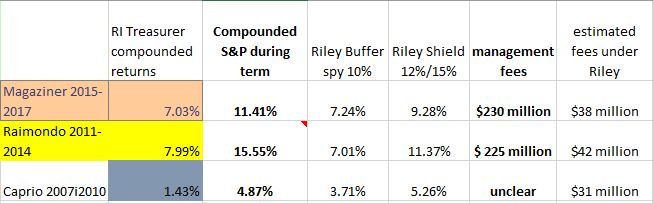 "Riley's ""shield Strategy"" would have saved $380 million in fees to Wall Street and added over $1 billion dollars in better returns for retirees and all taxpayers in Rhode Island. This would have improved the funded ratio and improved the chances of restoring suspended COLA's."