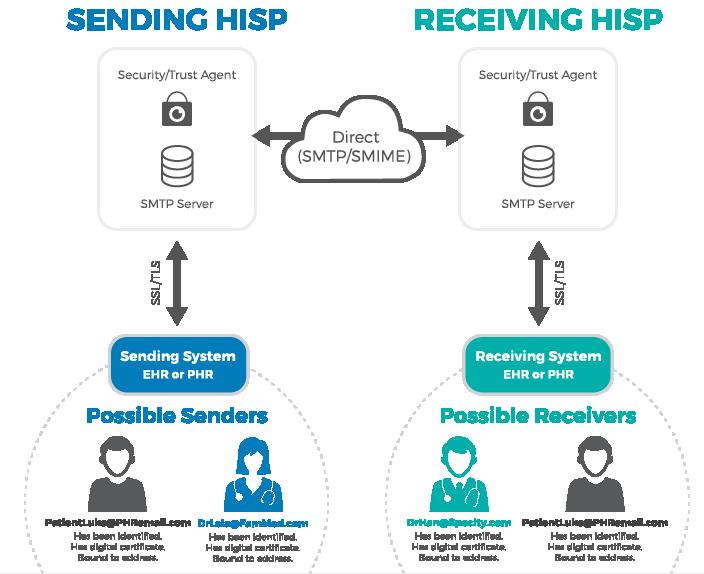 hisp-process.png