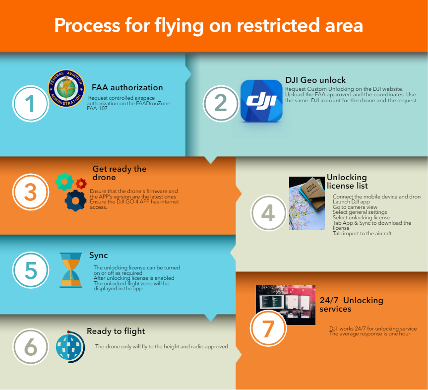 What should I do to fly the drone on restricted area NFZ(No