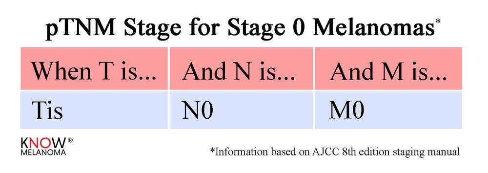 pTNM_Stage0.jpg