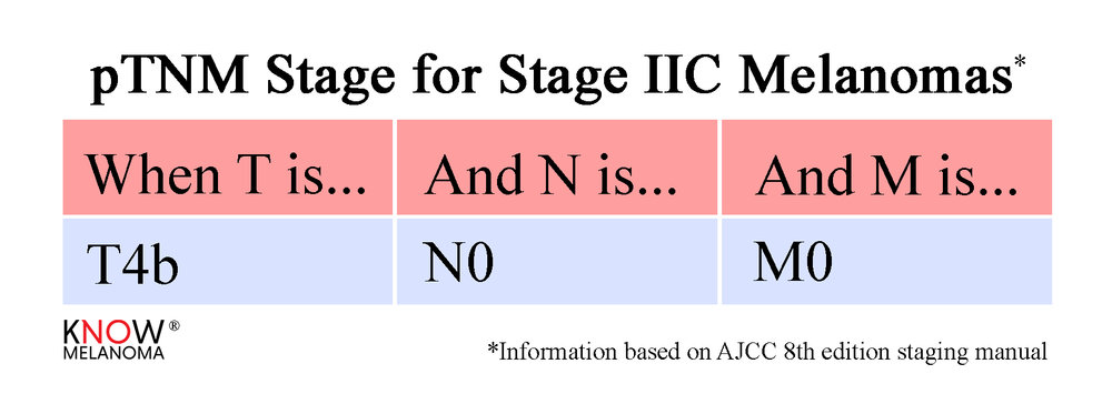 pTNM_StageIIC.jpg