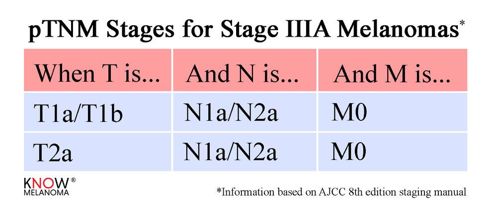 pTNM_StageIIIA.jpg