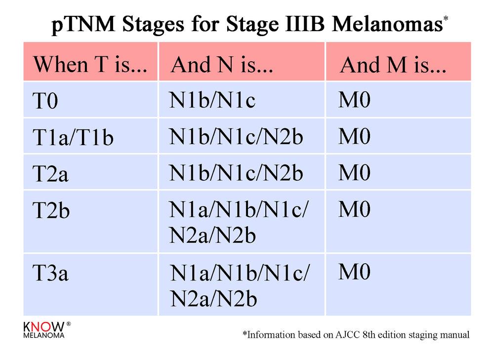 pTNM_StageIIIB.jpg