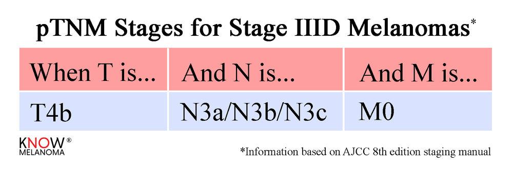 pTNM_StageIIID.jpg