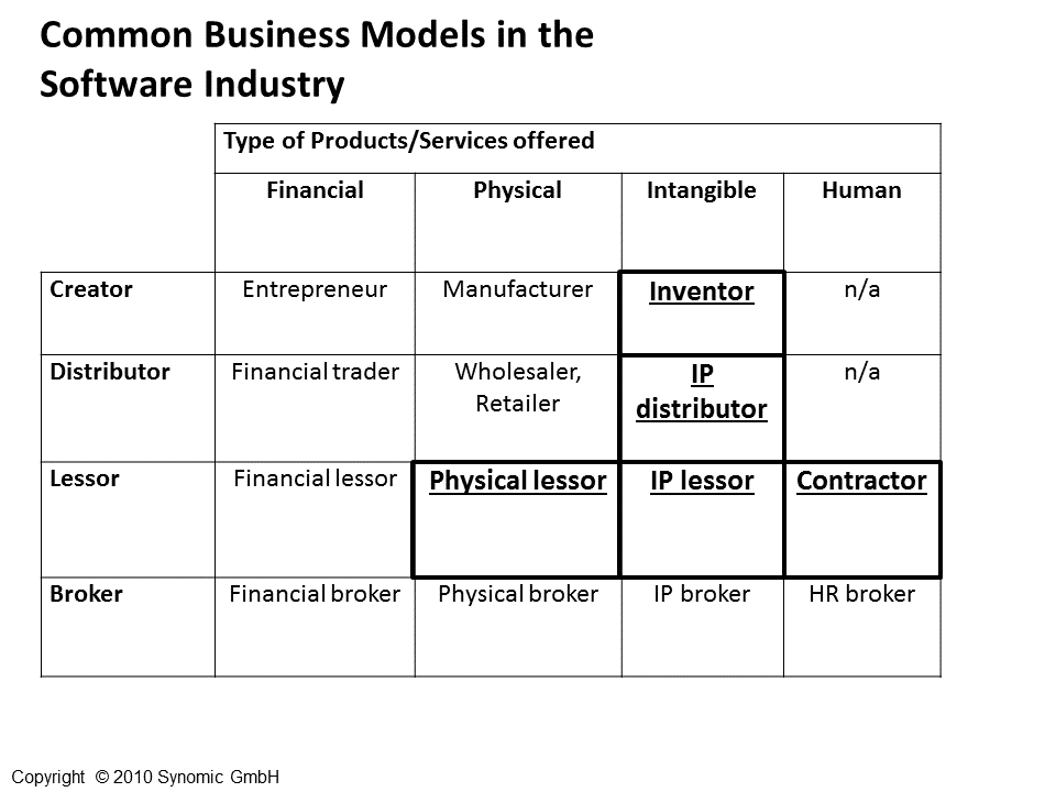 BusinessModelsSoftware.png