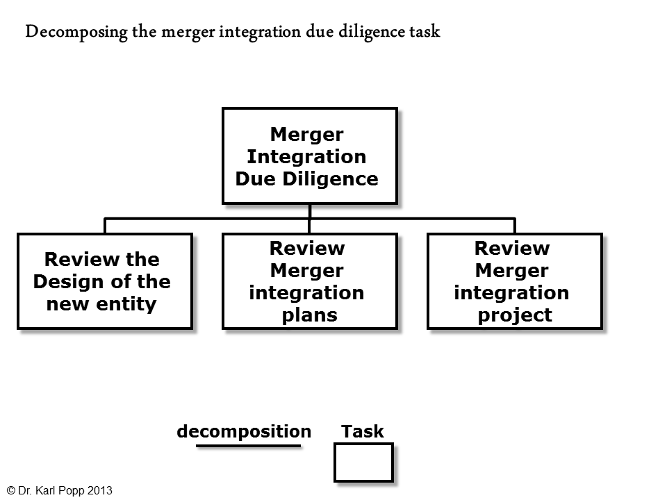 MergerIntegrationDDTaskDecomposition.png