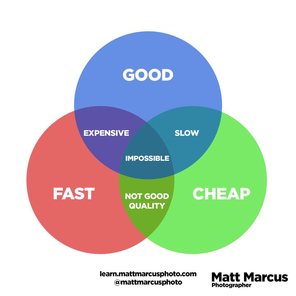 Good-Cheap-Fast-Triangle-Matt-Marcus-Photography.jpg