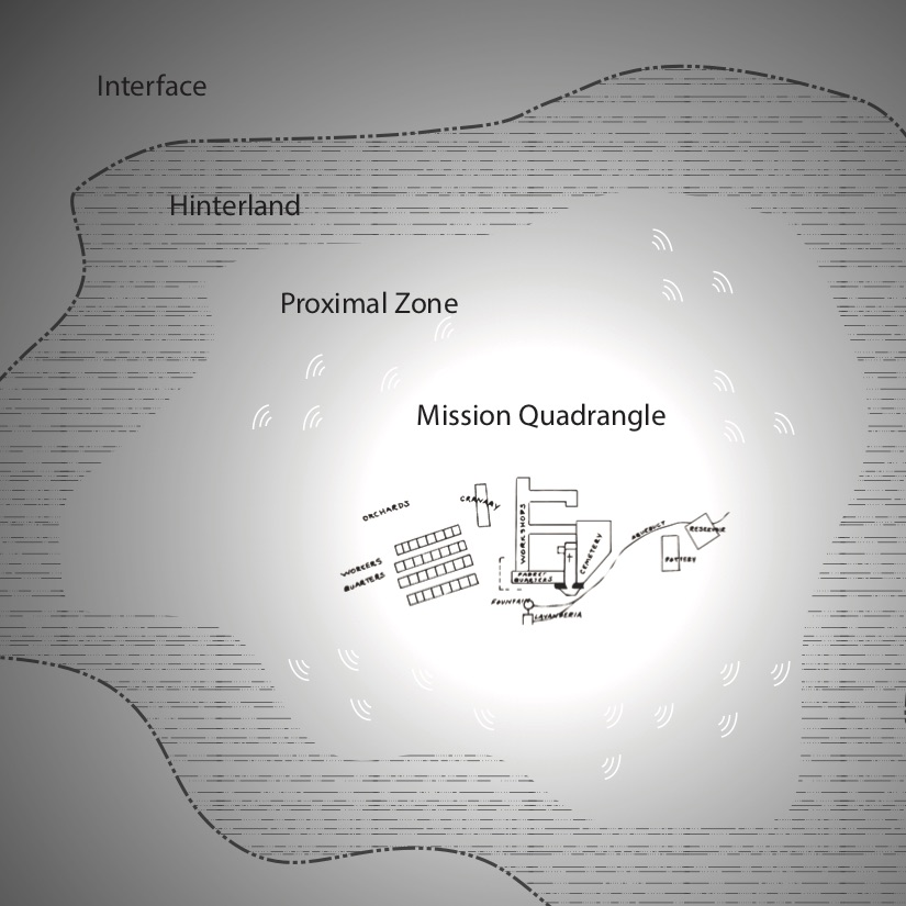 FIGURE2. Spatial-sonic model for a Franciscan mission. Quadrangle illustrated is from Mission San Francisco Solano showing the location of existing (dark lines) and suggested (dotted lines) buildings and walls based on ethnohistorical and archaeological research (see Treganza 1956, map 2). by Annie Danis