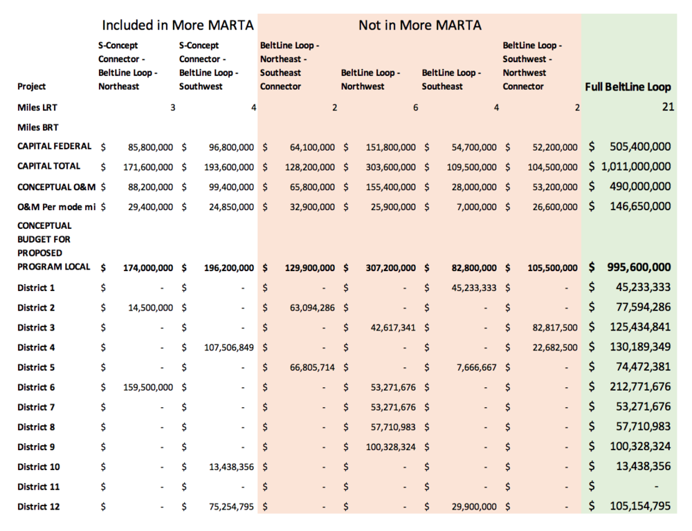 MARTA's estimation of the BeltLine's cost and per district cost.