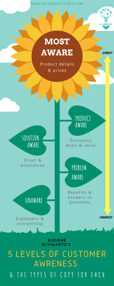 CUSTOMER AWARENESS - Our sunflower explains how to write copy for different levels of customer awareness.Accompanying article coming soon.